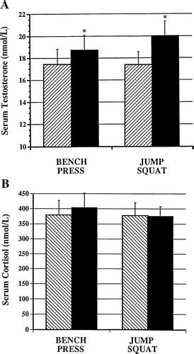 Testosterone and cortisol in relationship to dietary