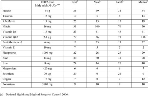Percentage of male adult recommended dietary intake (RDI