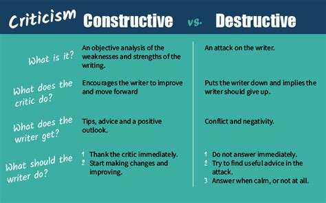 How to Deal with Criticism as a Writer - Kotobee Blog