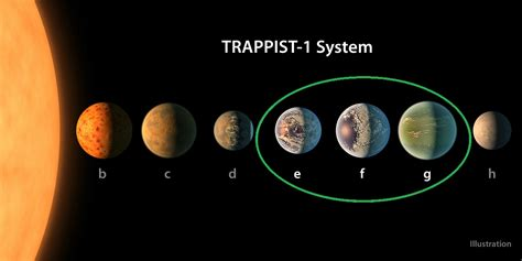NASA Makes a Major Announcement: 7 Earth Like Planets