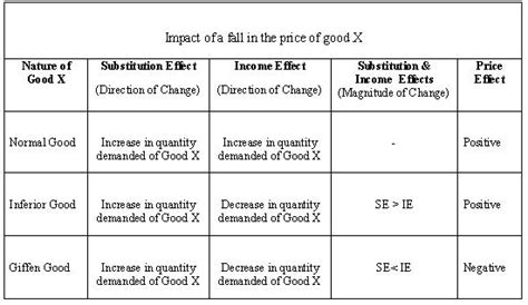 Substitution, Income and Price Effect - Oscar Education