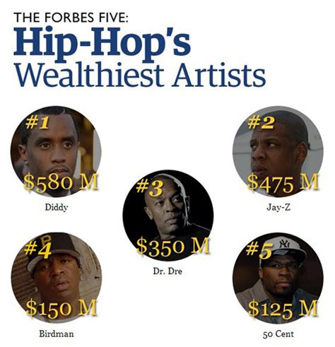 [News] Forbes Names Hip Hop's 5 Richest Rappers of 2013