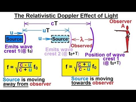 Physics - Special Relativity (26 of 43) The Relativistic