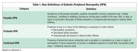 Medical Management Of Diabetic Neuropathy