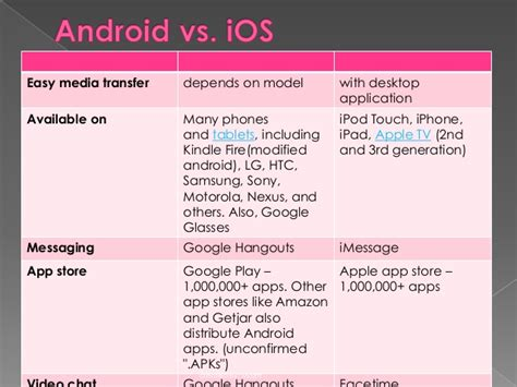 Comparison between android vs